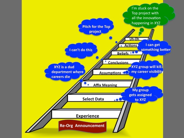 Tell New Stories 5 Questions To Climb Off A Ladder Of Inference